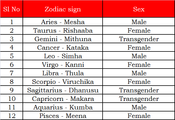the zodiac Sex position by