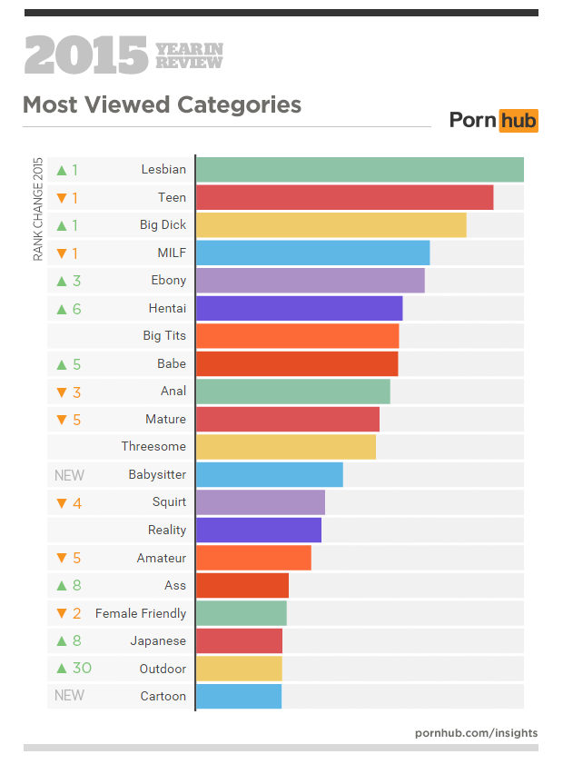 is porn video What the watched most
